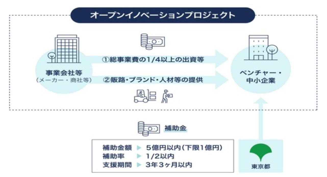 東京都「未来を拓くイノベーションTOKYOプロジェクト」Webサイトより